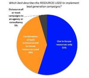 Faites vous appel à des ressources externes pour déployer vos campagnes